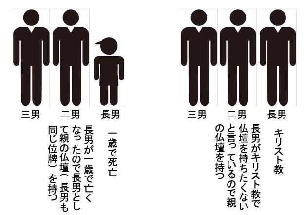 位牌(仏壇)継承のタブー1
