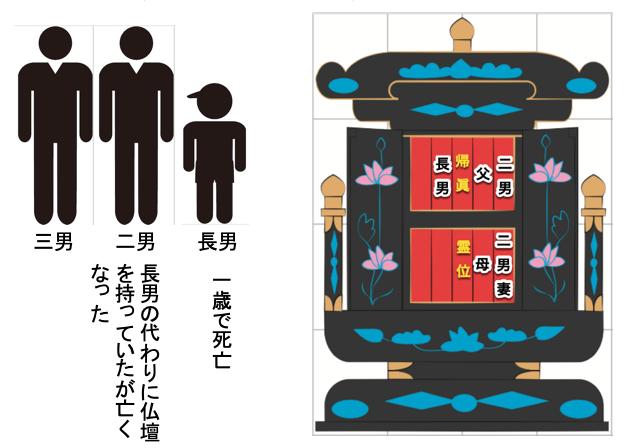 位牌(仏壇)継承のタブー2