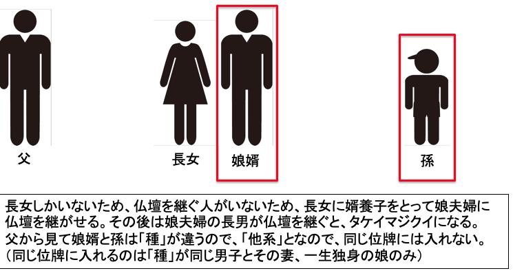 位牌(仏壇)継承のタブー4